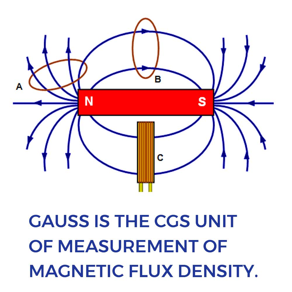 Gauss is the CGS Unit of measurement of magnetic flux density.