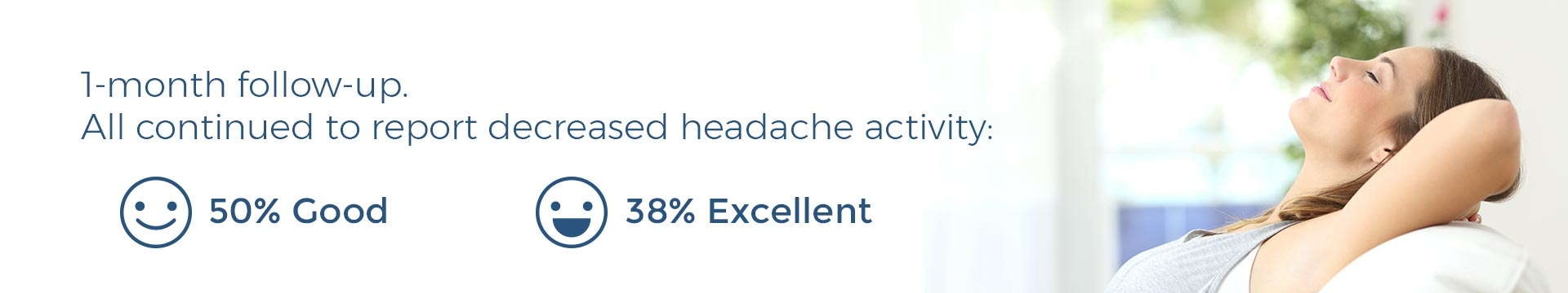 1-month follow-up. All continued to report decreased headache activity: 50% Good, 38% Excellent