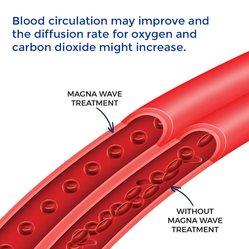 Blood circulation may improve and the diffusion rate for oxygen and carbon dioxide might increase